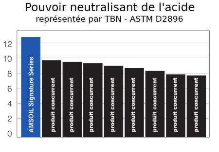 Pouvoir neutralisant de l'acide TBN Signature SÉrie de Amsoil