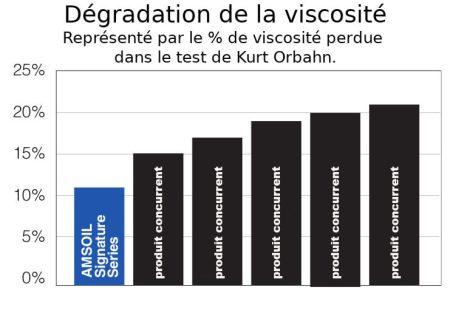 résultats des tests huile Amsoil
